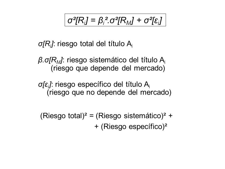 σ²[Ri] = βi².σ²[RM] + σ²[εi]